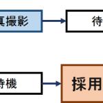 何も知らずに緊張するのは損!東京都採用試験最終合格後の採用面談について!何が聞かれるの?