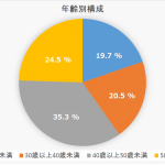 東京都庁の年間退職者は1000人に?都が推計